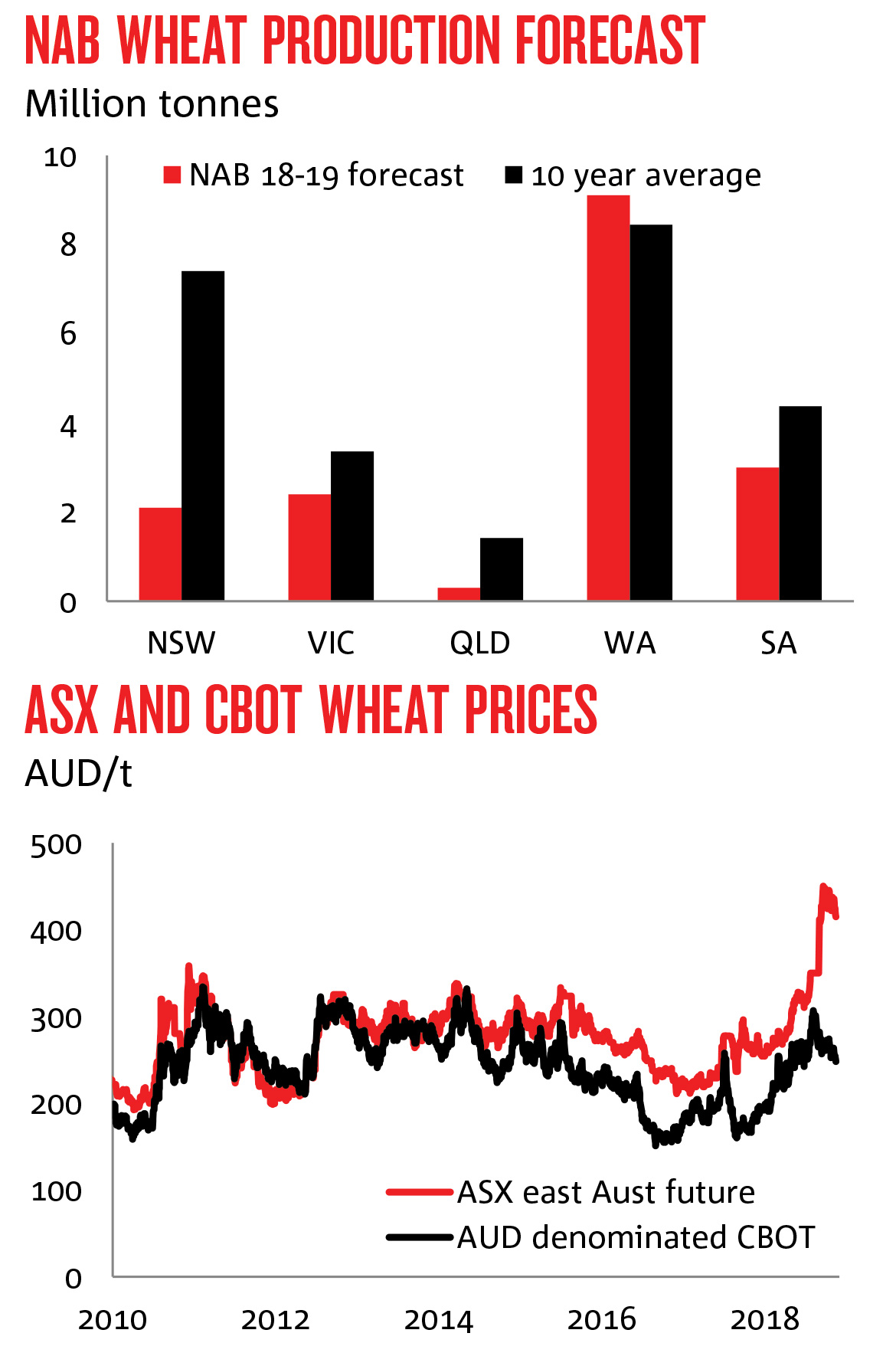 In Focus: Winter Crops - NAB Wheat Production Forecast 2018